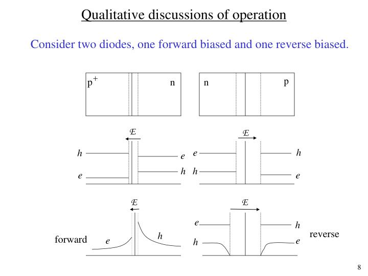 Qualitative discussions of operation