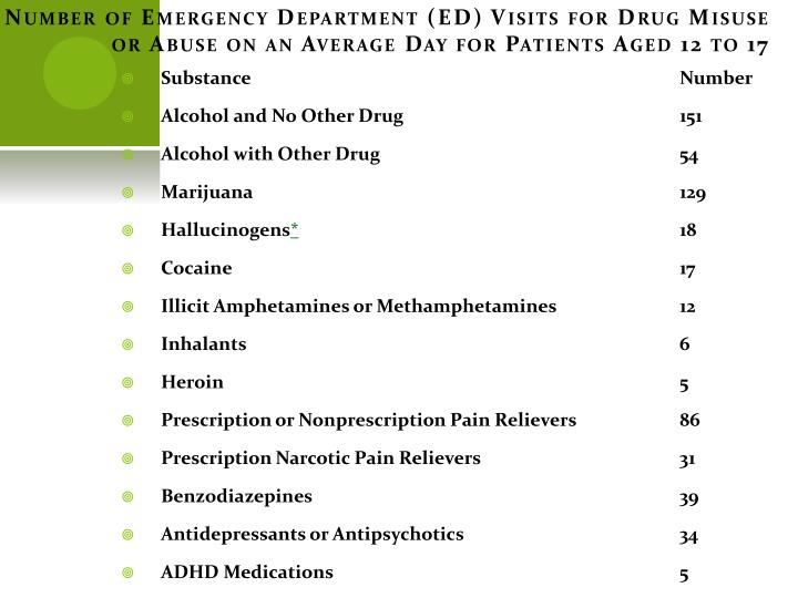 Number of Emergency Department (ED) Visits for Drug Misuse or Abuse on an Average Day for Patients Aged 12 to 17