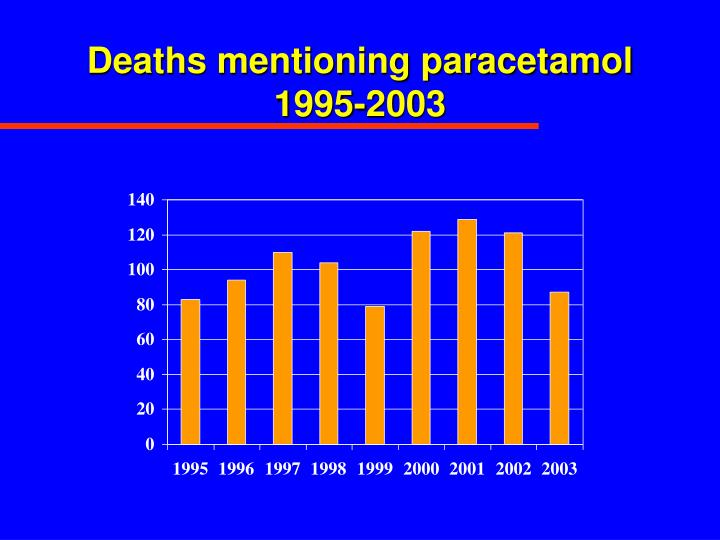 Deaths mentioning paracetamol 1995-2003