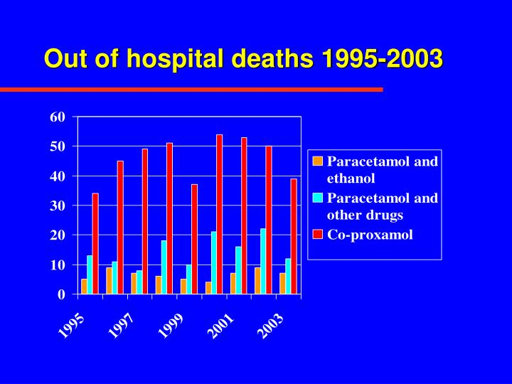 Out of hospital deaths 1995-2003