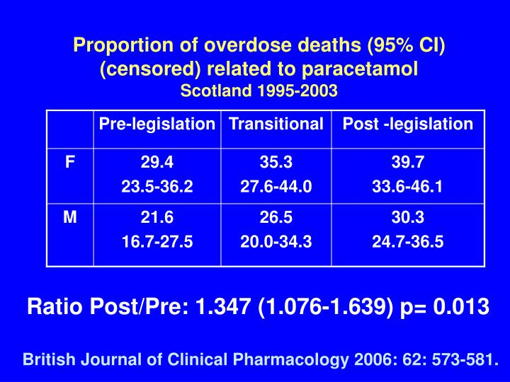 Proportion of overdose deaths (95% CI) (censored) related to paracetamol