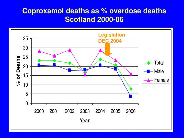Coproxamol deaths as % overdose deaths