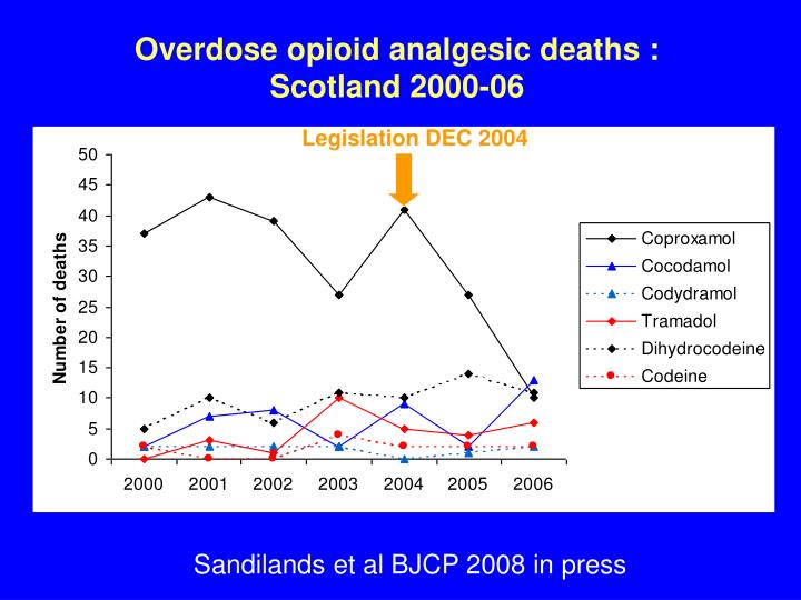 Overdose opioid analgesic deaths :