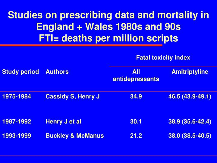 Studies on prescribing data and mortality in England + Wales 1980s and 90s