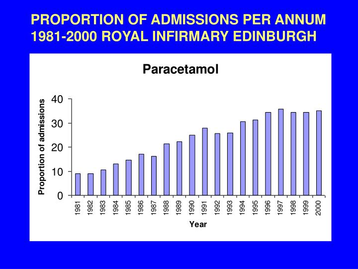 PROPORTION OF ADMISSIONS PER ANNUM