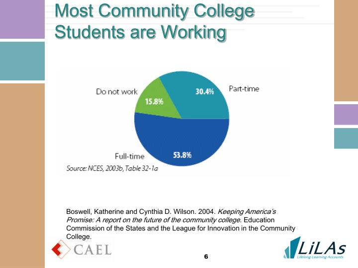 Most Community College Students are Working
