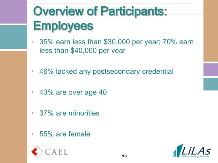 Overview of Participants: Employees
