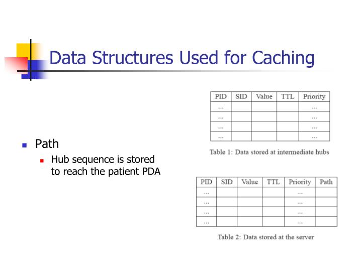 Data Structures Used for Caching