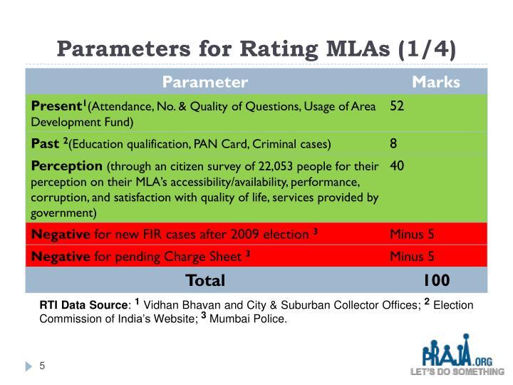 Parameters for Rating MLAs (1/4)