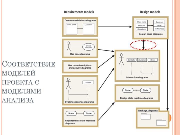 Соответствие моделей проекта с моделями анализа