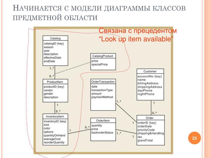 Начинается с модели диаграммы классов предметной области