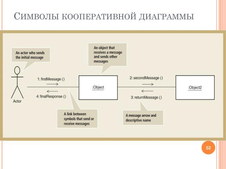 Символы кооперативной диаграммы