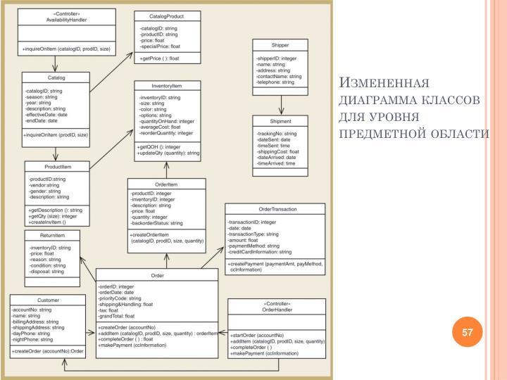 Измененная диаграмма классов для уровня предметной области
