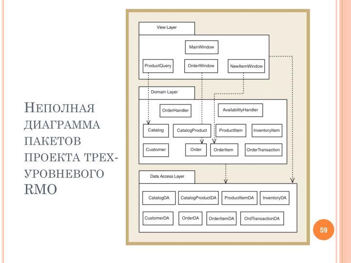 Неполная диаграмма пакетов проекта