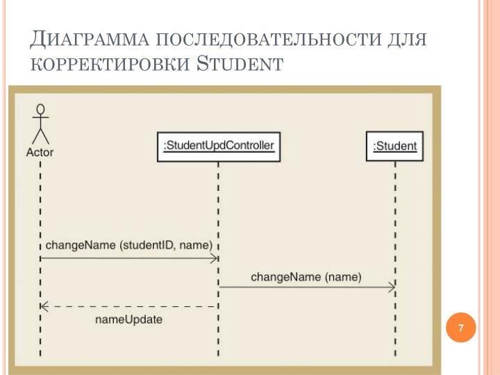 Диаграмма последовательности для корректировки