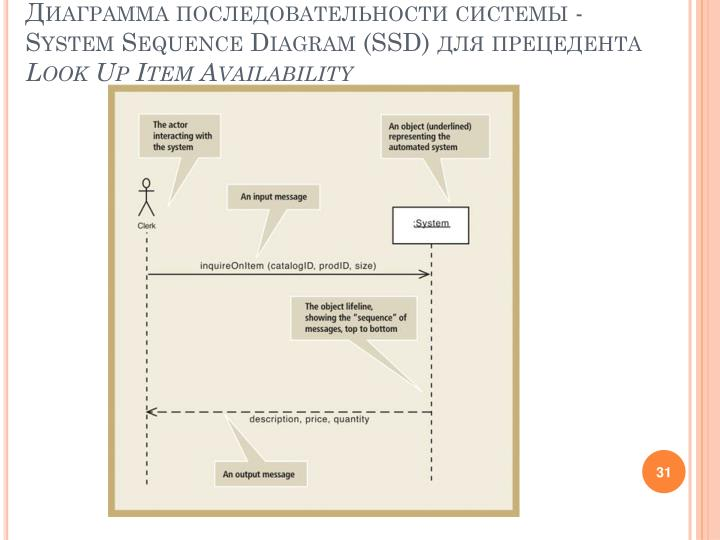 Диаграмма последовательности системы -