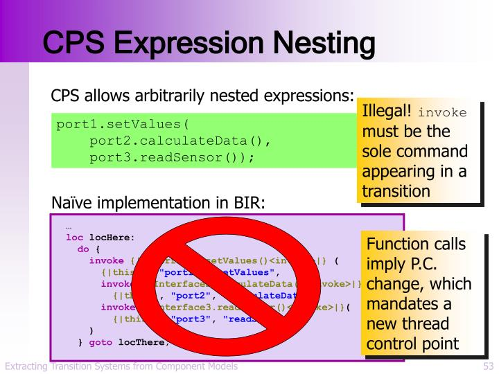 CPS Expression Nesting