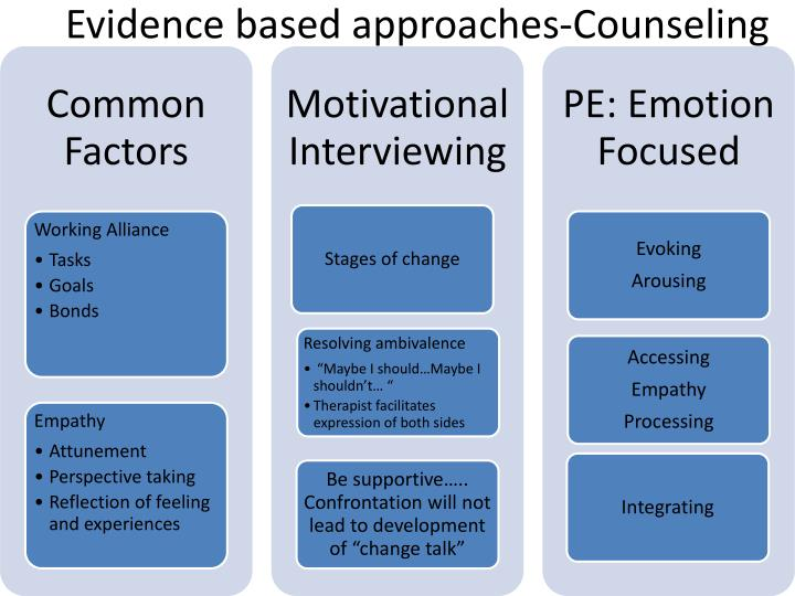 Evidence based approaches-Counseling