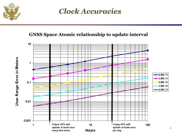 Clock Accuracies