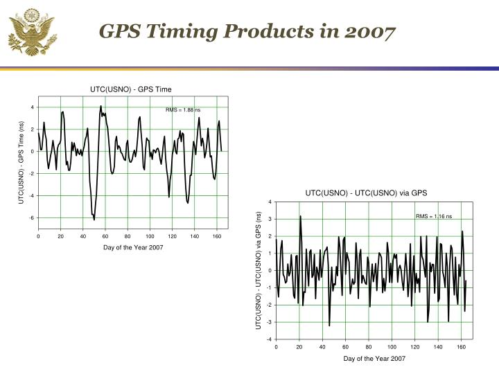 GPS Timing Products in 2007
