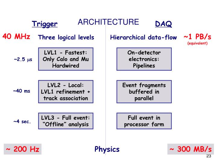 ~ 200 Hz