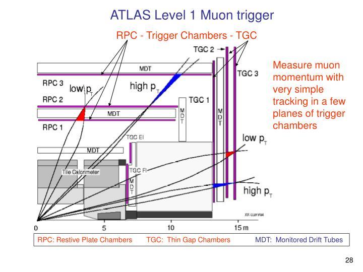 ATLAS Level 1 Muon trigger