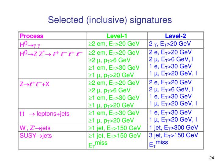 Selected (inclusive) signatures