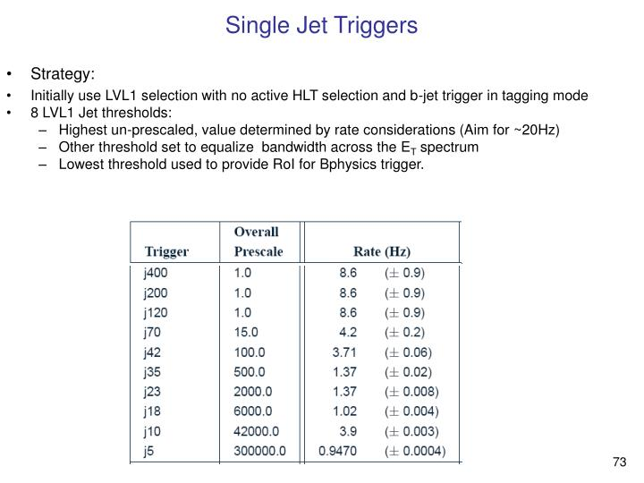 Single Jet Triggers