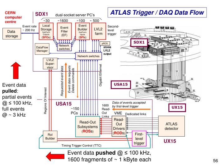 ATLAS Trigger / DAQ Data Flow
