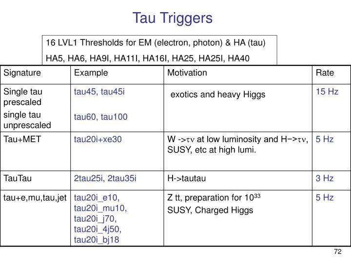 Tau Triggers