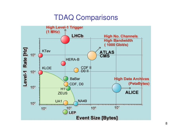 TDAQ Comparisons