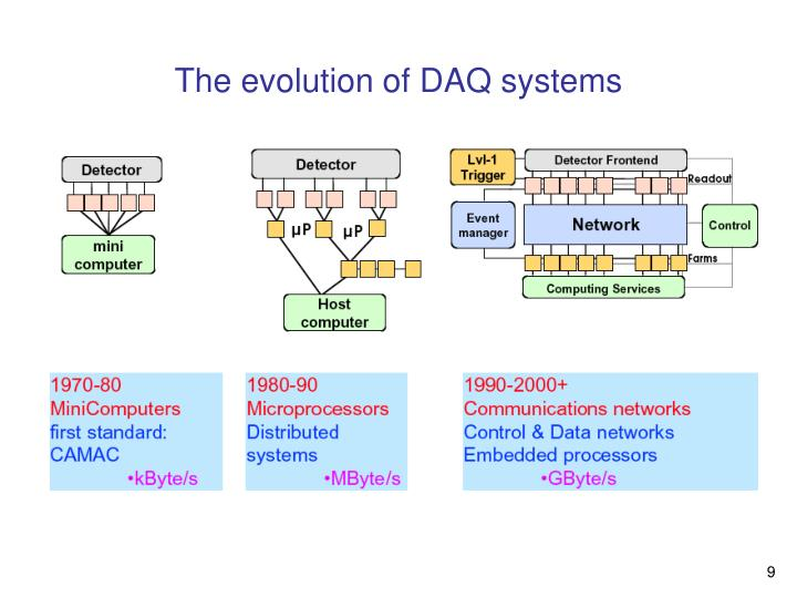 The evolution of DAQ systems