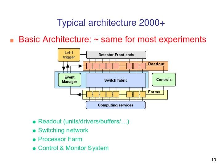 Typical architecture 2000+