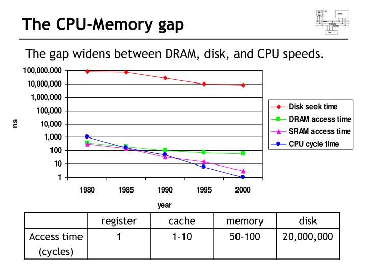 The CPU-Memory