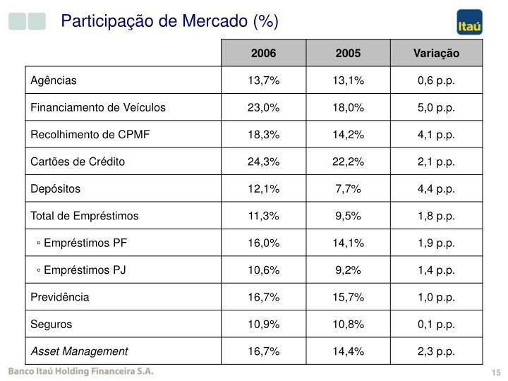 Participação de Mercado (%)