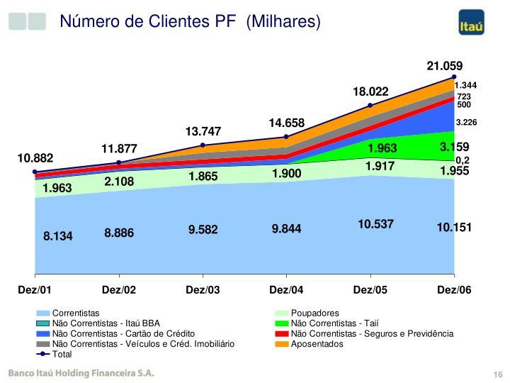 Número de Clientes PF  (Milhares)