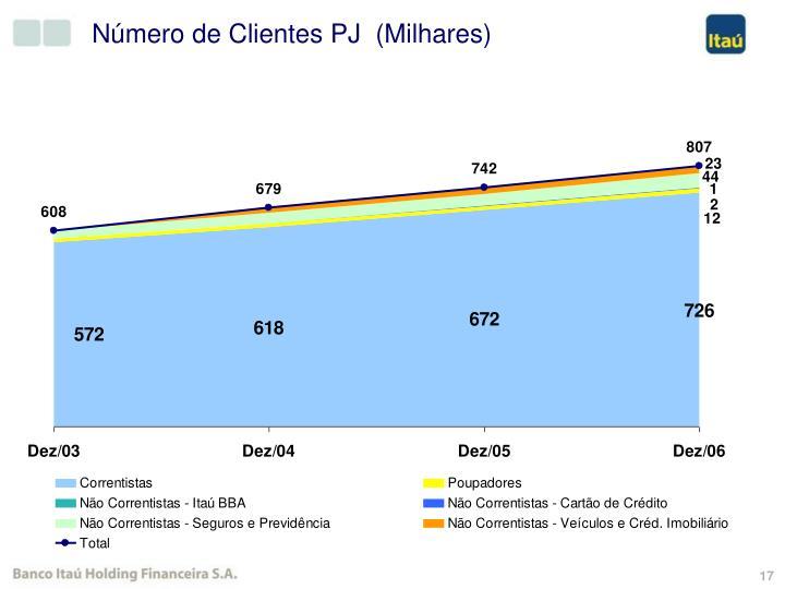 Número de Clientes PJ  (Milhares)