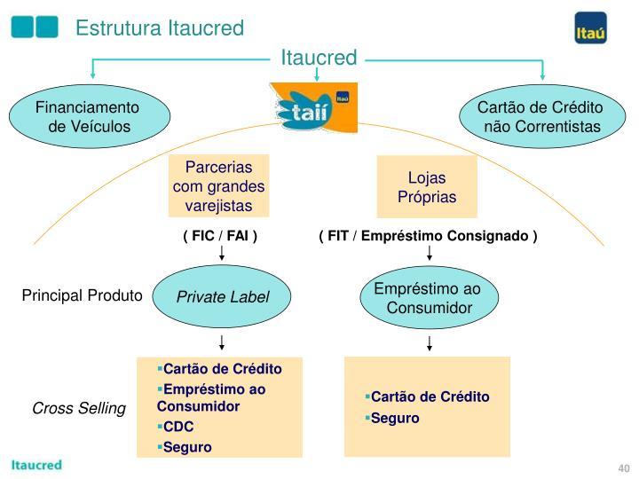 Estrutura Itaucred