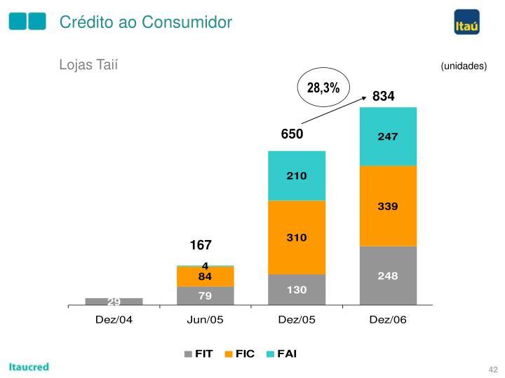 Crédito ao Consumidor