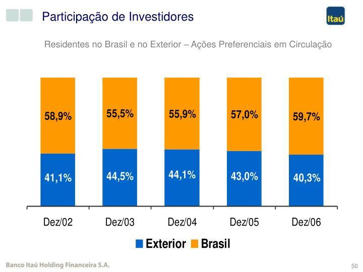 Participação de Investidores