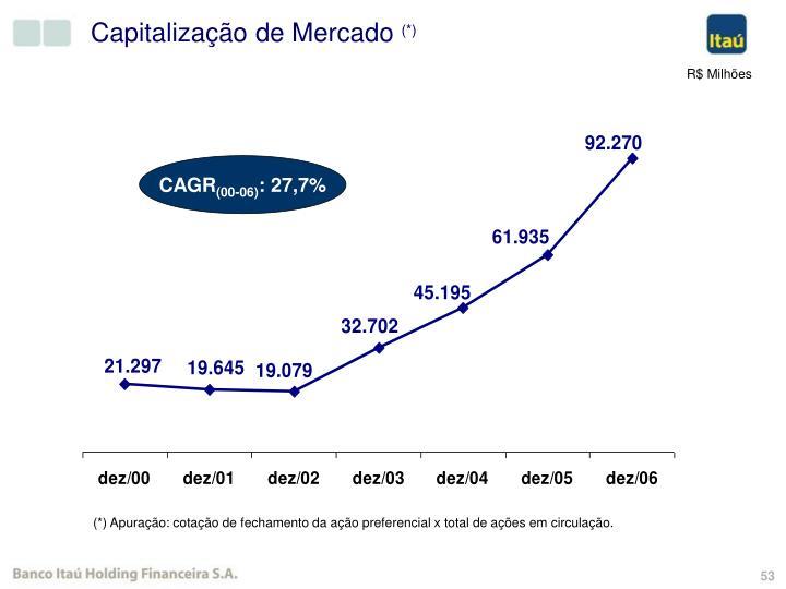 Capitalização de Mercado