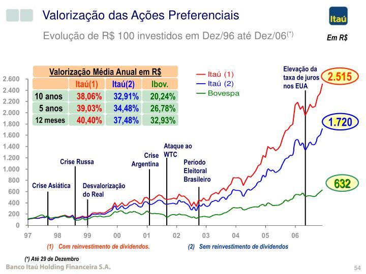 Vantagem Competitiva: Criação de Valor para o Acionista