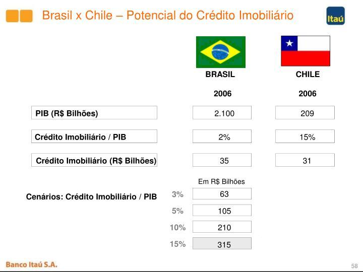 Brasil x Chile – Potencial do Crédito Imobiliário