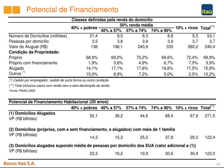 Potencial de Financiamento