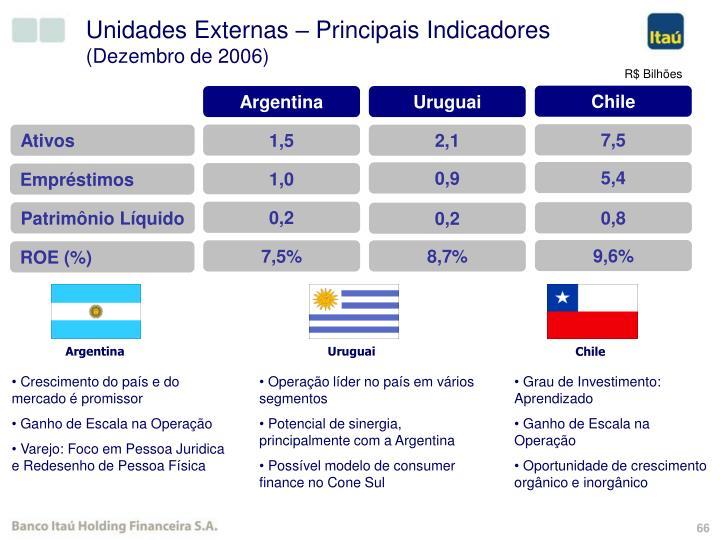 Unidades Externas – Principais Indicadores