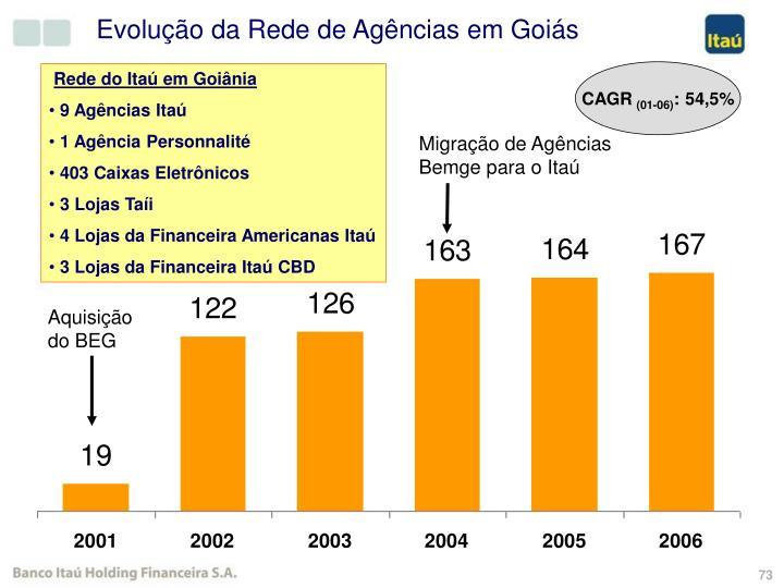 Evolução da Rede de Agências em Goiás