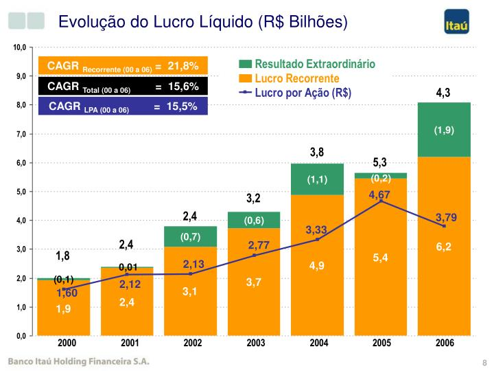 Evolução do Lucro Líquido (R$ Bilhões)