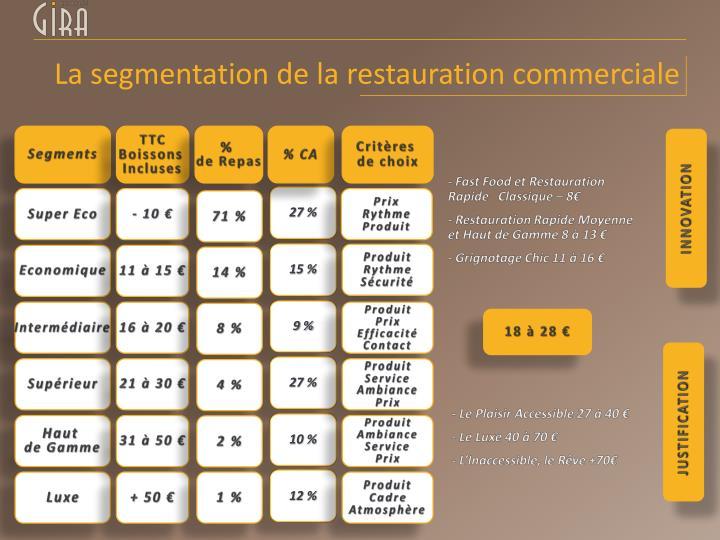 La segmentation de la restauration commerciale