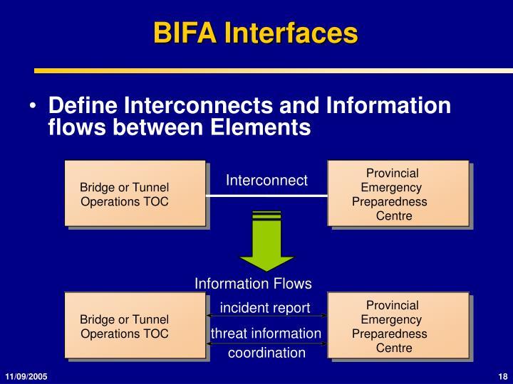 BIFA Interfaces