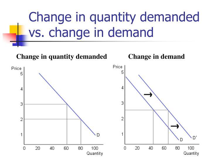Change in quantity demanded vs. change in demand